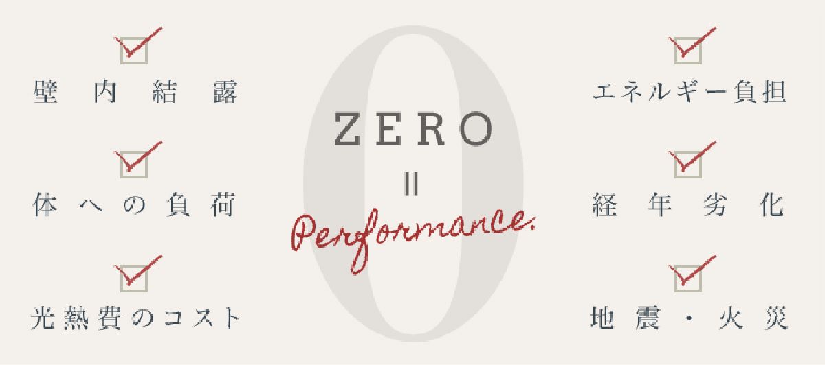 zero performance