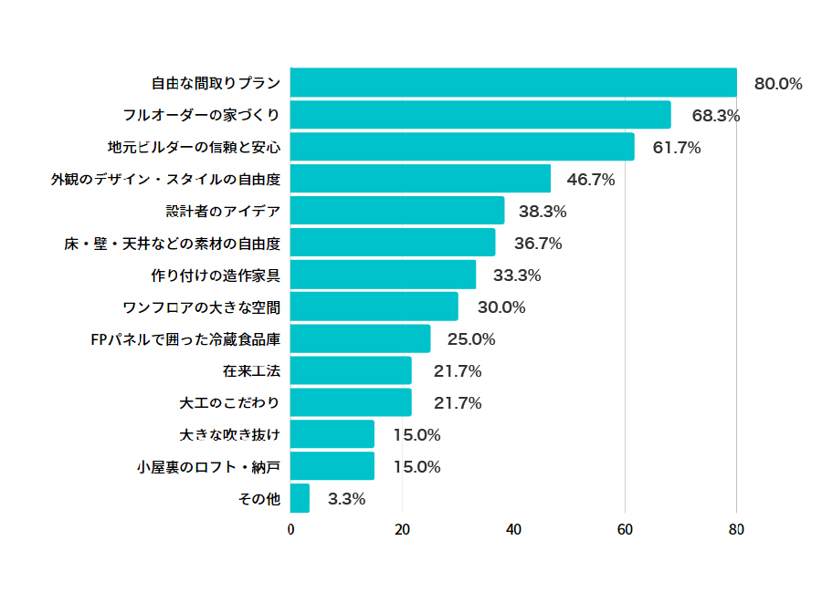 デザイン性のグラフ